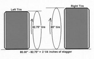 Tire Stagger Diagram