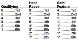 iRacing Qualifying, Heat, and Consolation Race Points