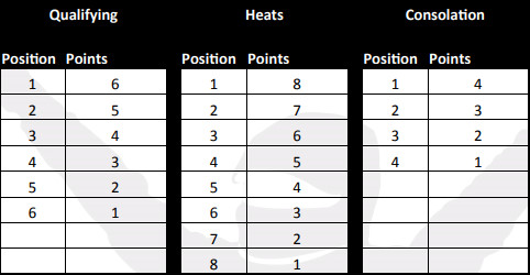 iRacing Heat Race Points Structure